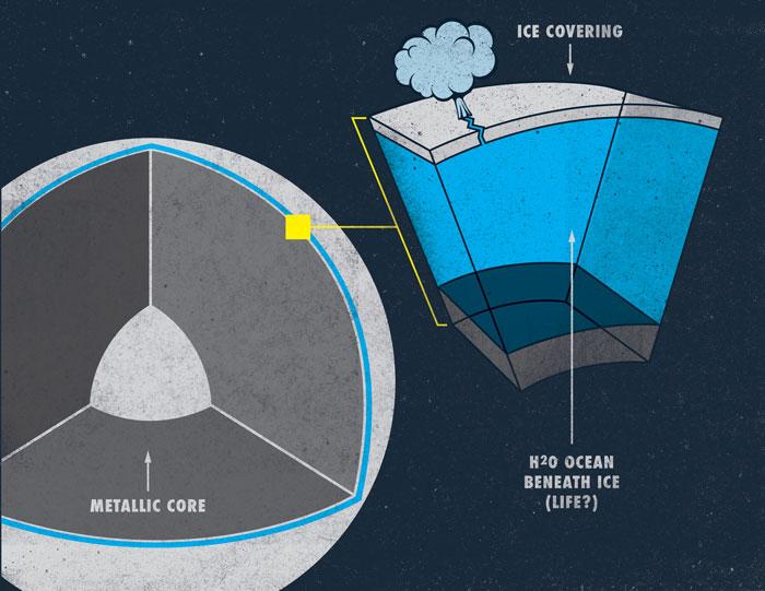 Sean-Serafini_EUROPA-Water-illustration-1